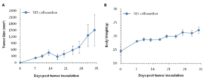 B-CAG-hCD155-MC38-Cell-Line-details-tumor-growth-curve